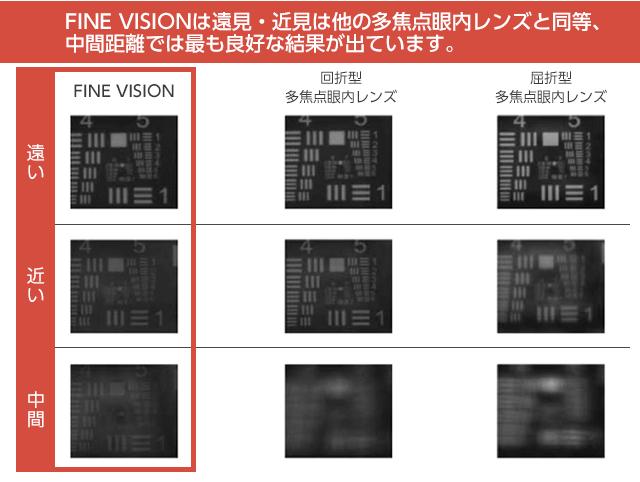 レンズの見え方の違い
