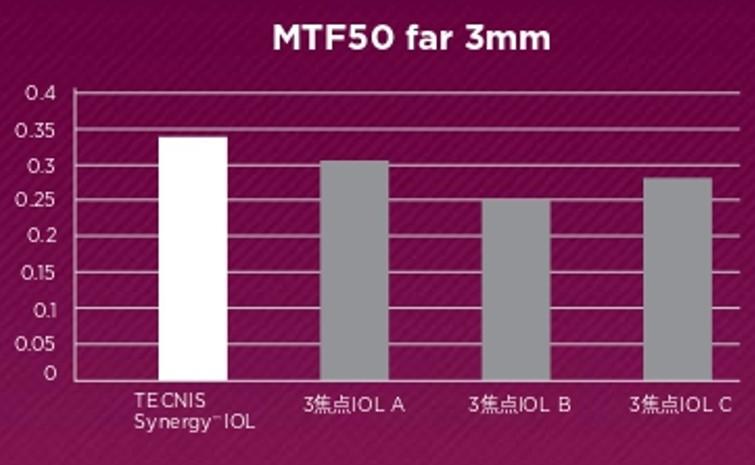 MTF50-3